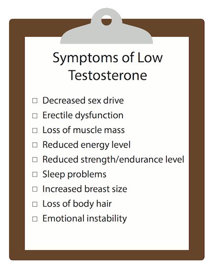 Low Testoserone Symptoms